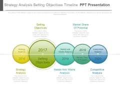 Strategy Analysis Setting Objectives Timeline Ppt Presentation