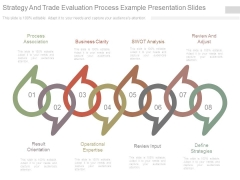 Strategy And Trade Evaluation Process Example Presentation Slides