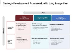 Strategy Development Framework With Long Range Plan Ppt PowerPoint Presentation File Format PDF