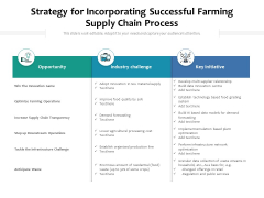Strategy For Incorporating Successful Farming Supply Chain Process Ppt PowerPoint Presentation Slides Professional PDF