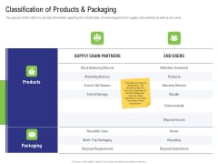 Strategy For Managing Ecommerce Returns Classification Of Products And Packaging Professional PDF