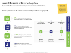 Strategy For Managing Ecommerce Returns Current Statistics Of Reverse Logistics Elements PDF