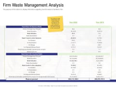 Strategy For Managing Ecommerce Returns Firm Waste Management Analysis Slides PDF