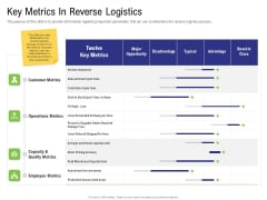 Strategy For Managing Ecommerce Returns Key Metrics In Reverse Logistics Information PDF