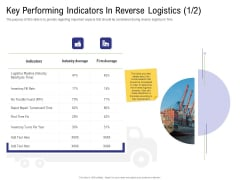 Strategy For Managing Ecommerce Returns Key Performing Indicators In Reverse Logistics Cycle Background PDF