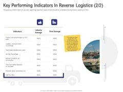 Strategy For Managing Ecommerce Returns Key Performing Indicators In Reverse Logistics Per Information PDF