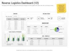 Strategy For Managing Ecommerce Returns Reverse Logistics Dashboard Days Template PDF