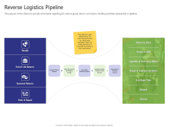 Strategy For Managing Ecommerce Returns Reverse Logistics Pipeline Rules PDF