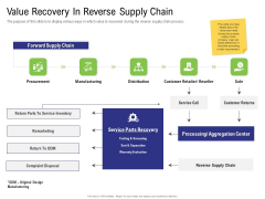 Strategy For Managing Ecommerce Returns Value Recovery In Reverse Supply Chain Background PDF