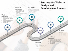 Strategy For Website Design And Development Process Ppt PowerPoint Presentation File Maker PDF