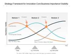 Strategy Framework For Innovation Core Business Importance Visibility Ppt Powerpoint Presentation Layouts Graphics