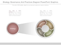 Strategy Governance And Practices Diagram Powerpoint Graphics