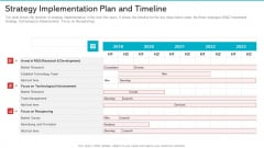 Strategy Implementation Plan And Timeline Professional PDF