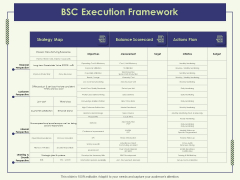 Strategy Map BSC Execution Framework Ppt Summary Graphics Design PDF