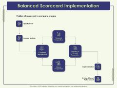 Strategy Map Balanced Scorecard Implementation Ppt Professional Deck PDF
