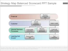 Strategy Map Balanced Scorecard Ppt Sample