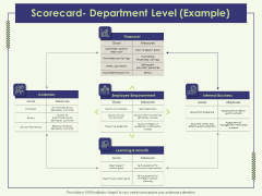 Strategy Map Scorecard Department Level Example Ppt Icon Picture PDF
