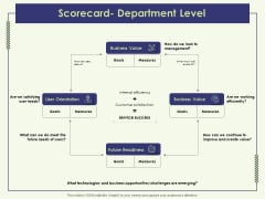 Strategy Map Scorecard Department Level Ppt Outline Slide PDF