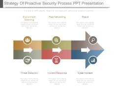 Strategy Of Proactive Security Process Ppt Presentation
