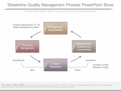Streamline Quality Management Process Powerpoint Show