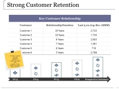 Strong Customer Retention Ppt PowerPoint Presentation Pictures