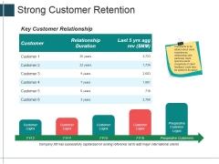 Strong Customer Retention Ppt PowerPoint Presentation Portfolio Design Templates