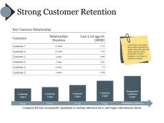 Strong Customer Retention Ppt PowerPoint Presentation Slides Grid