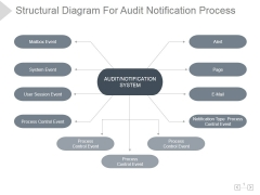 Structural Diagram For Audit Notification Process Ppt PowerPoint Presentation Shapes