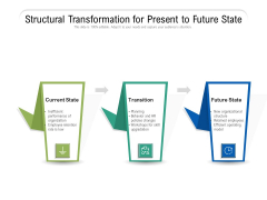Structural Transformation For Present To Future State Ppt PowerPoint Presentation Layouts Files PDF