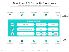 Structure Of BI Semantic Framework Ppt PowerPoint Presentation Icon Example PDF