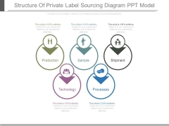 Structure Of Private Label Sourcing Diagram Ppt Model