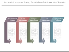 Structure Of Procurement Strategy Template Powerpoint Presentation Templates