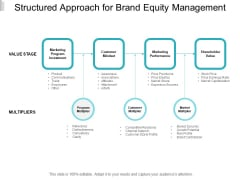 Structured Approach For Brand Equity Management Ppt PowerPoint Presentation File Templates