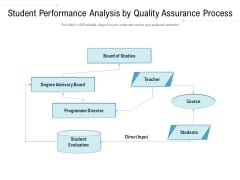 Student Performance Analysis By Quality Assurance Process Ppt PowerPoint Presentation File Display PDF