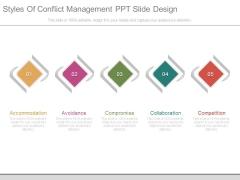 Styles Of Conflict Management Ppt Slide Design