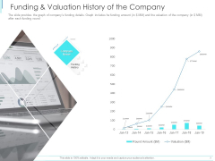 Subordinate Debt Pitch Deck For Fund Raising Funding And Valuation History Of The Company Topics PDF