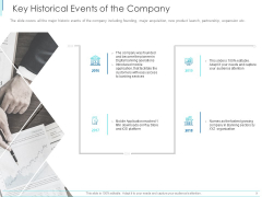Subordinate Debt Pitch Deck For Fund Raising Key Historical Events Of The Company Ideas PDF