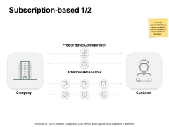 Subscription Based Resources Ppt PowerPoint Presentation Infographics Visuals