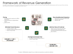 Substitute Financing Pitch Deck Framework Of Revenue Generation Download PDF