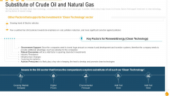 Substitute Of Crude Oil And Natural Gas Ppt PowerPoint Presentation Icon Portfolio PDF