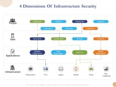 Substructure Segment Analysis 4 Dimensions Of Infrastructure Security Ppt Portfolio