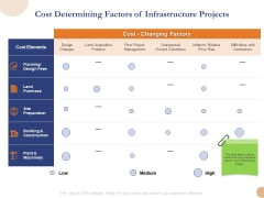 Substructure Segment Analysis Cost Determining Factors Of Infrastructure Projects Summary PDF