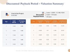 Substructure Segment Analysis Discounted Payback Period Valuation Summary Rules PDF