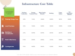 Substructure Segment Analysis Infrastructure Cost Table Ppt Slides Professional PDF