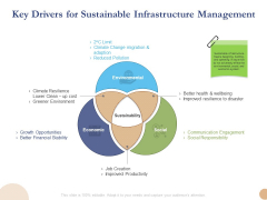Substructure Segment Analysis Key Drivers For Sustainable Infrastructure Management Professional PDF