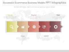 Successful Ecommerce Business Models Ppt Infographics