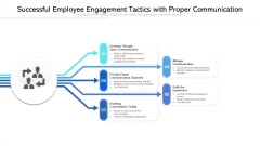 Successful Employee Engagement Tactics With Proper Communication Ppt PowerPoint Presentation File Guidelines PDF