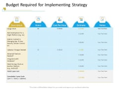 Successful Mobile Strategies For Business Budget Required For Implementing Strategy Information PDF
