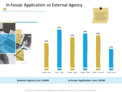 Successful Mobile Strategies For Business In House Application Vs External Agency Information PDF