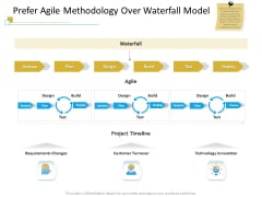 Successful Mobile Strategies For Business Prefer Agile Methodology Over Waterfall Model Background PDF